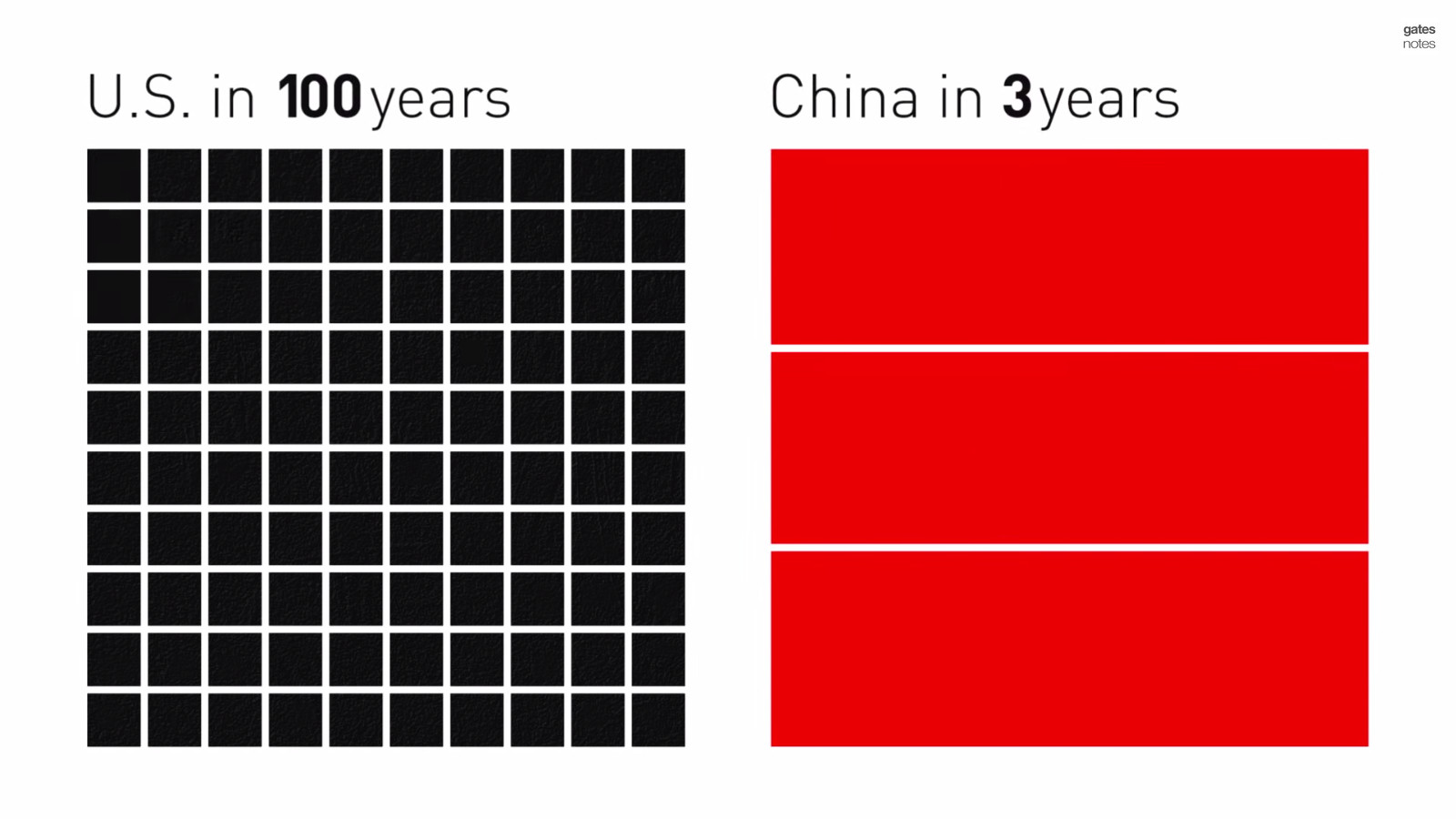 Cement Consumption USA vs China