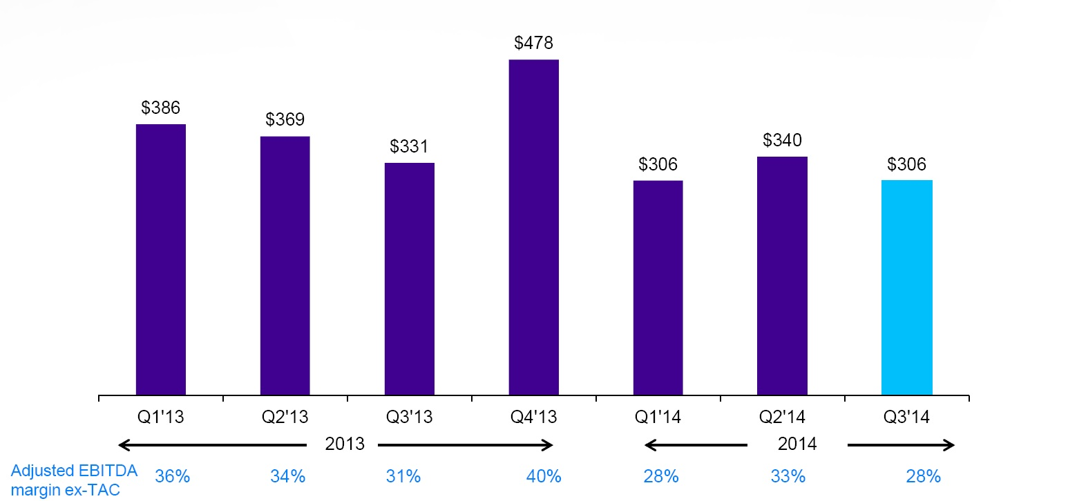 Yahoo Q3'14 Financial Highlights