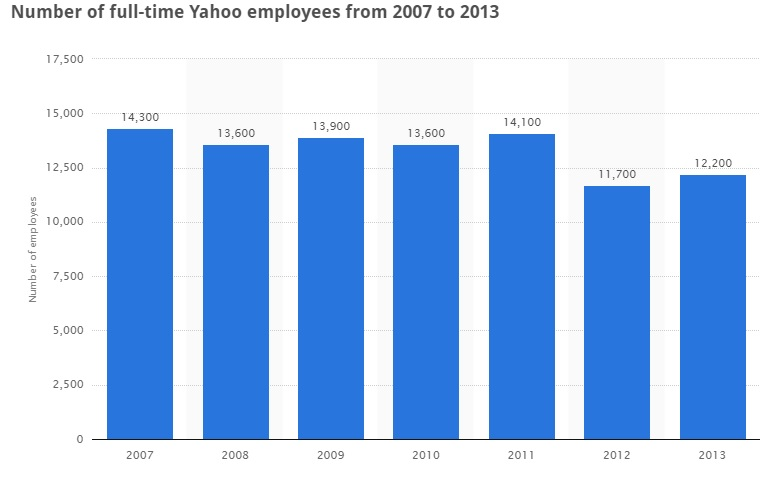 Statista Yahoo! Employees 2012 - 2013